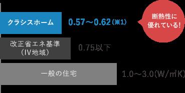 断熱性[UA値:外度平均熱費流率]