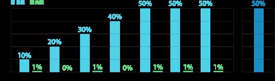 ※ZEH受託率 + Nearly ZEH 受託率の合計として